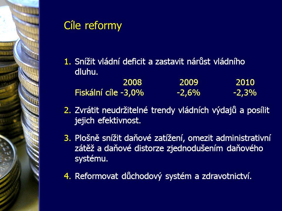 Cíle reformy 1.Snížit vládní deficit a zastavit nárůst vládního dluhu. 2008 2009 2010 Fiskální cíle-3,0%-2,6%-2,3% 2.Zvrátit neudržitelné trendy vládn
