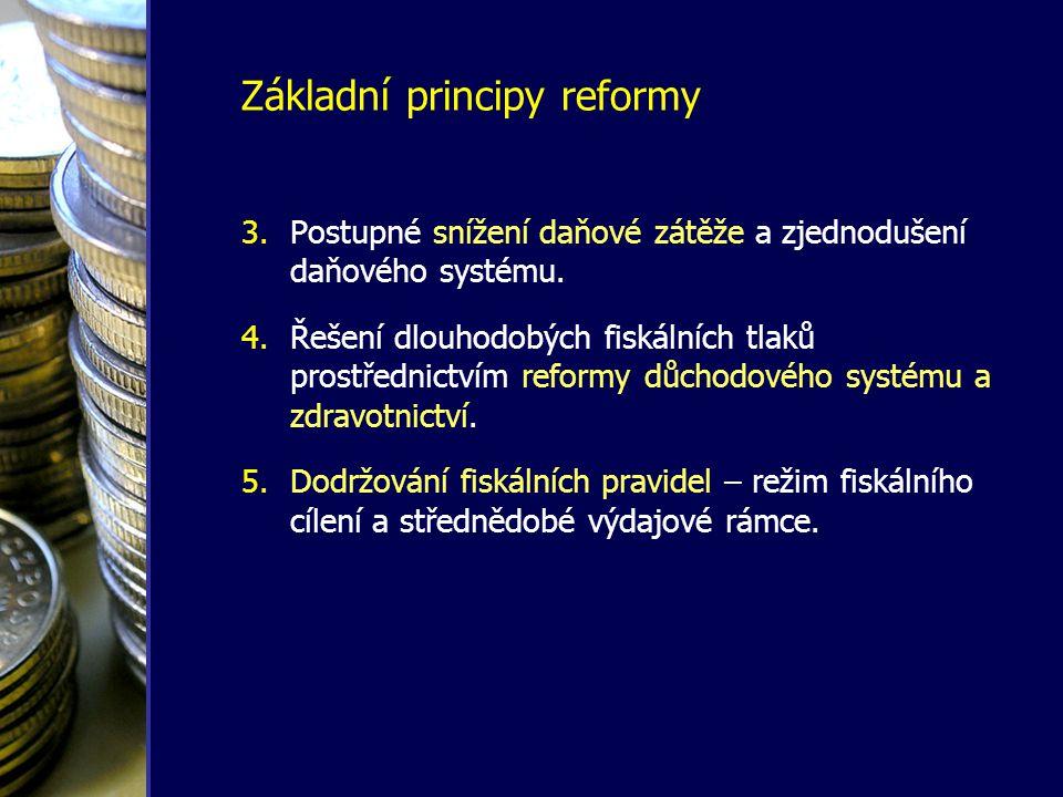 Základní principy reformy 3.Postupné snížení daňové zátěže a zjednodušení daňového systému. 4.Řešení dlouhodobých fiskálních tlaků prostřednictvím ref
