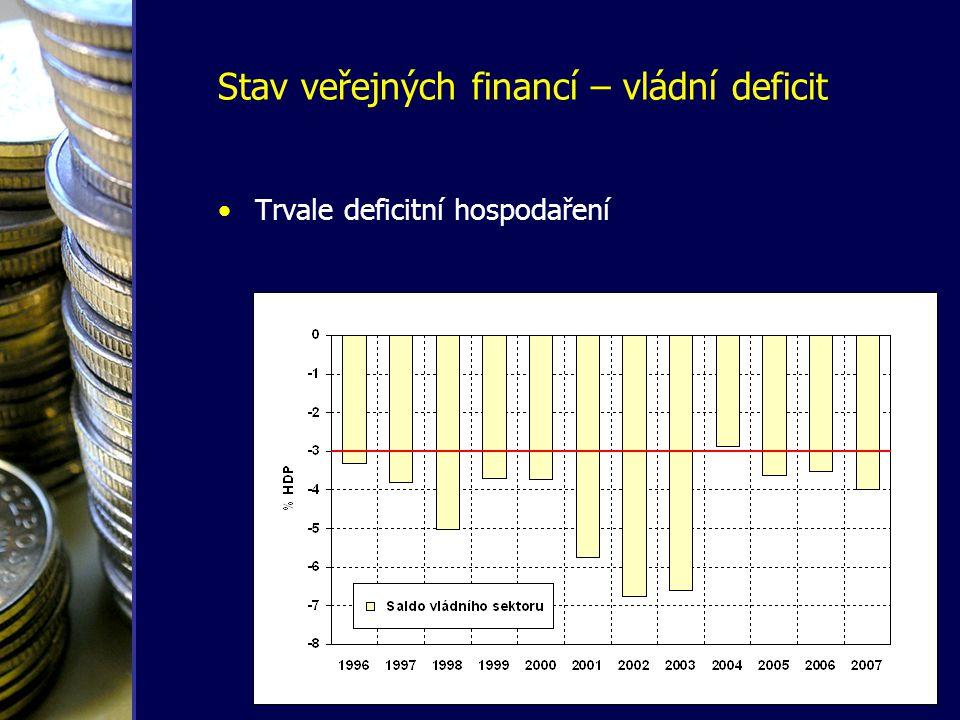 •Trvale deficitní hospodaření Stav veřejných financí – vládní deficit