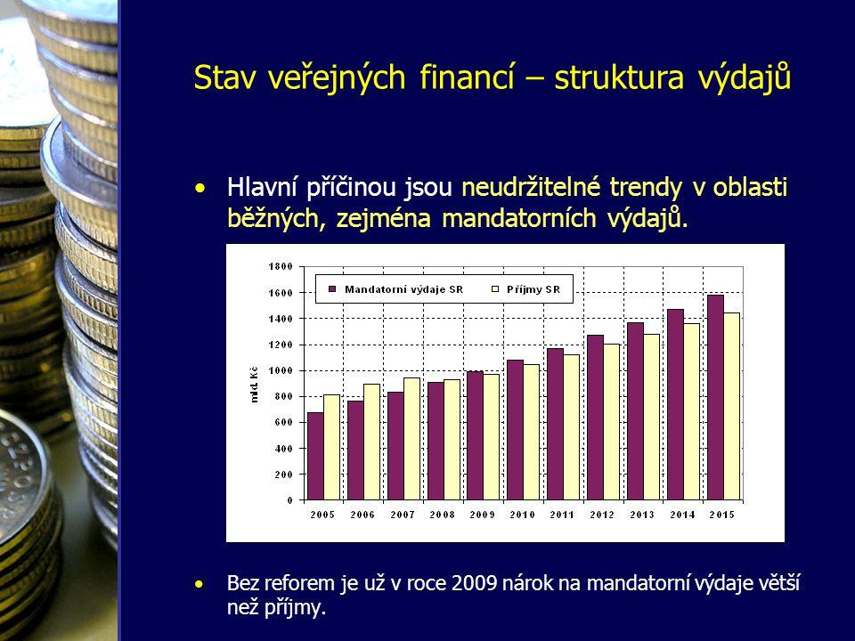 •Hlavní příčinou jsou neudržitelné trendy v oblasti běžných, zejména mandatorních výdajů. •Bez reforem je už v roce 2009 nárok na mandatorní výdaje vě