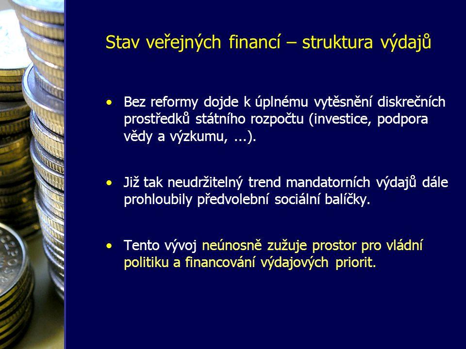 •Bez reformy dojde k úplnému vytěsnění diskrečních prostředků státního rozpočtu (investice, podpora vědy a výzkumu,...). •Již tak neudržitelný trend m