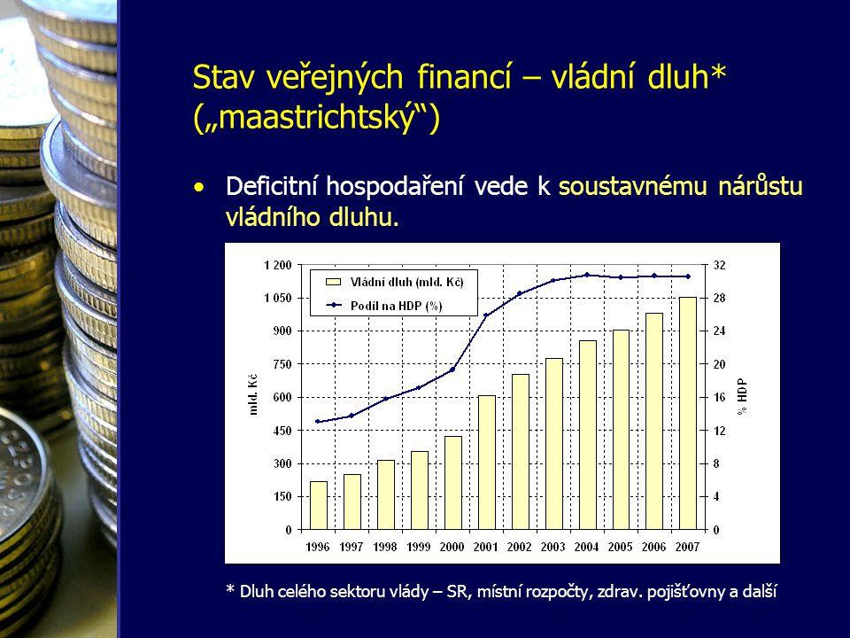 Stav veřejných financí – vládní dluh •Vládní dluh rychle narůstá, přestože –k financováni deficitů jsou využívány privatizační příjmy, –zatím přetrvávají velice nízké úrokové sazby, –HDP roste rekordními tempy.