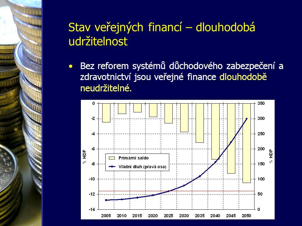 Stav veřejných financí – závazky vůči EU •Vládní deficit pod úrovní 3 % HDP a směřování k dlouhodobě udržitelnému stavu veřejných financí, •ČR dosud tento závazek porušuje, •bez provedení reforem nebude schopna jej dodržet ani v budoucnosti, •riziko vážné ztráty kredibility a sankcí ze strany EU.