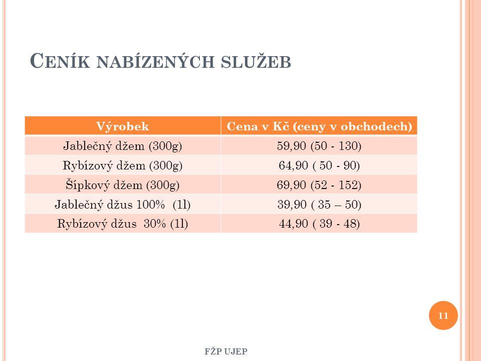 C ENÍK NABÍZENÝCH SLUŽEB VýrobekCena v Kč (ceny v obchodech) Jablečný džem (300g)59,90 (50 - 130) Rybízový džem (300g)64,90 ( 50 - 90) Šípkový džem (3