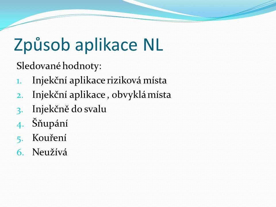 Způsob aplikace NL Sledované hodnoty: 1. Injekční aplikace riziková místa 2. Injekční aplikace, obvyklá místa 3. Injekčně do svalu 4. Šňupání 5. Kouře