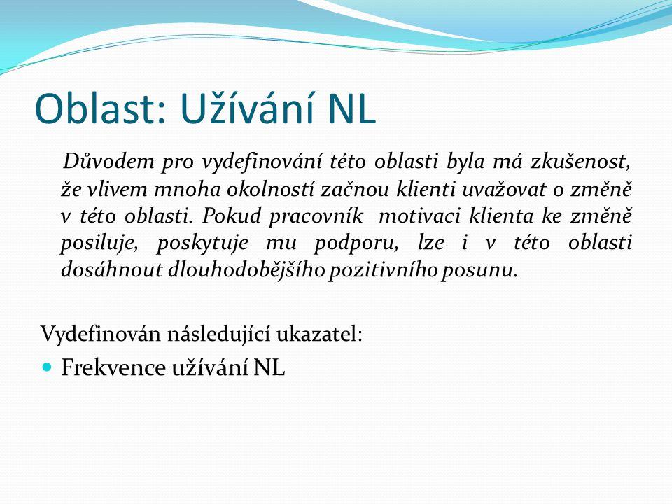 Oblast: Užívání NL Důvodem pro vydefinování této oblasti byla má zkušenost, že vlivem mnoha okolností začnou klienti uvažovat o změně v této oblasti.