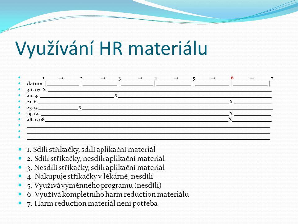 Využívání HR materiálu  1 → 2 → 3 → 4 → 5 → 6 → 7  datum │ _____________ │ ______________ │ _____________ │ ______________ │ ______________ │ ______