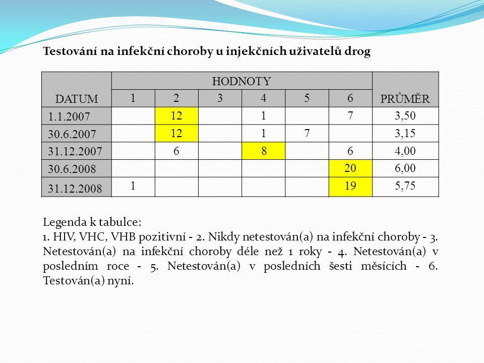 DATUM HODNOTY PRŮMĚR 123456 1.1.2007 12173,50 30.6.2007 12173,15 31.12.2007 6 864,00 30.6.2008 206,00 31.12.2008 1195,75 Testování na infekční choroby