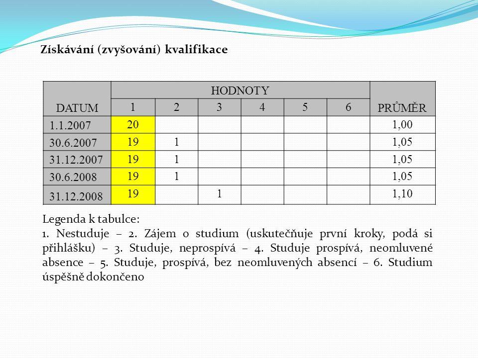 DATUM HODNOTY PRŮMĚR 123456 1.1.2007 201,00 30.6.2007 1911,05 31.12.2007 1911,05 30.6.2008 1911,05 31.12.2008 1911,10 Získávání (zvyšování) kvalifikac