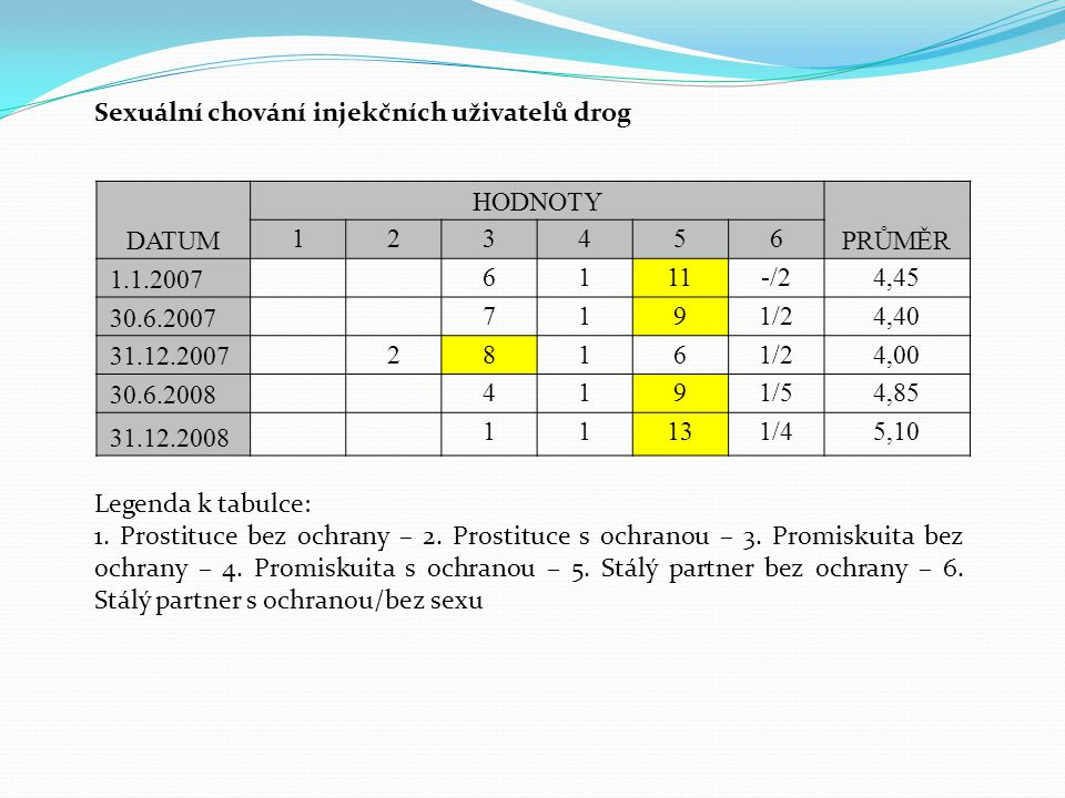 DATUM HODNOTY PRŮMĚR 123456 1.1.2007 6111-/24,45 30.6.2007 7191/24,40 31.12.2007 28161/24,00 30.6.2008 4191/54,85 31.12.2008 11131/45,10 Sexuální chování injekčních uživatelů drog Legenda k tabulce: 1.