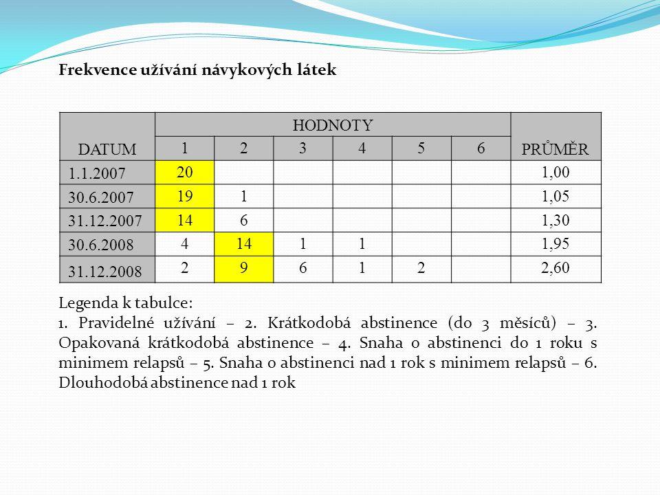 DATUM HODNOTY PRŮMĚR 123456 1.1.2007 201,00 30.6.2007 1911,05 31.12.2007 1461,30 30.6.2008 414111,95 31.12.2008 296122,60 Frekvence užívání návykových