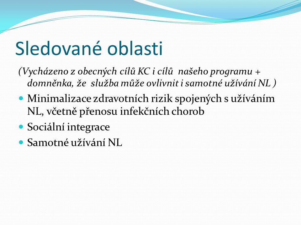Sledované oblasti (Vycházeno z obecných cílů KC i cílů našeho programu + domněnka, že služba může ovlivnit i samotné užívání NL )  Minimalizace zdravotních rizik spojených s užíváním NL, včetně přenosu infekčních chorob  Sociální integrace  Samotné užívání NL
