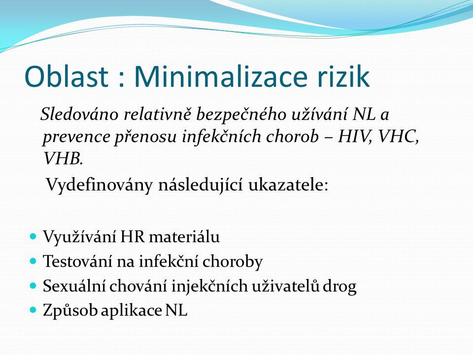 Oblast : Minimalizace rizik Sledováno relativně bezpečného užívání NL a prevence přenosu infekčních chorob – HIV, VHC, VHB. Vydefinovány následující u