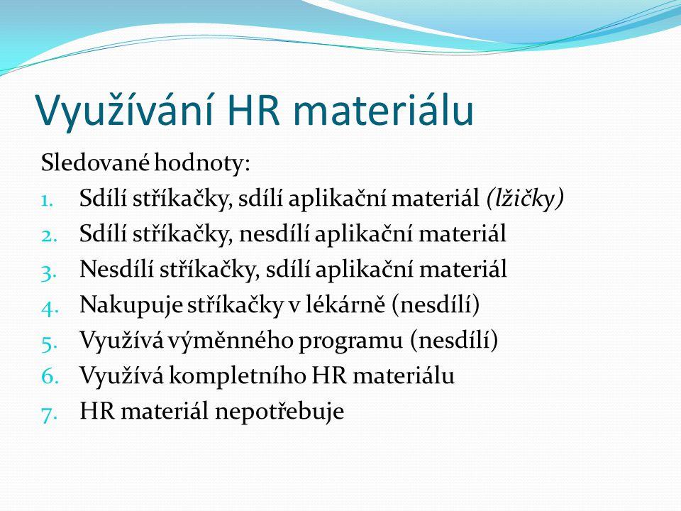 Využívání HR materiálu Sledované hodnoty: 1. Sdílí stříkačky, sdílí aplikační materiál (lžičky) 2. Sdílí stříkačky, nesdílí aplikační materiál 3. Nesd