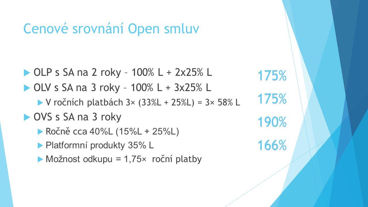 Cenové srovnání Open smluv  OLP s SA na 2 roky – 100% L + 2x25% L  OLV s SA na 3 roky – 100% L + 3x25% L  V ročních platbách 3× (33%L + 25%L) = 3×