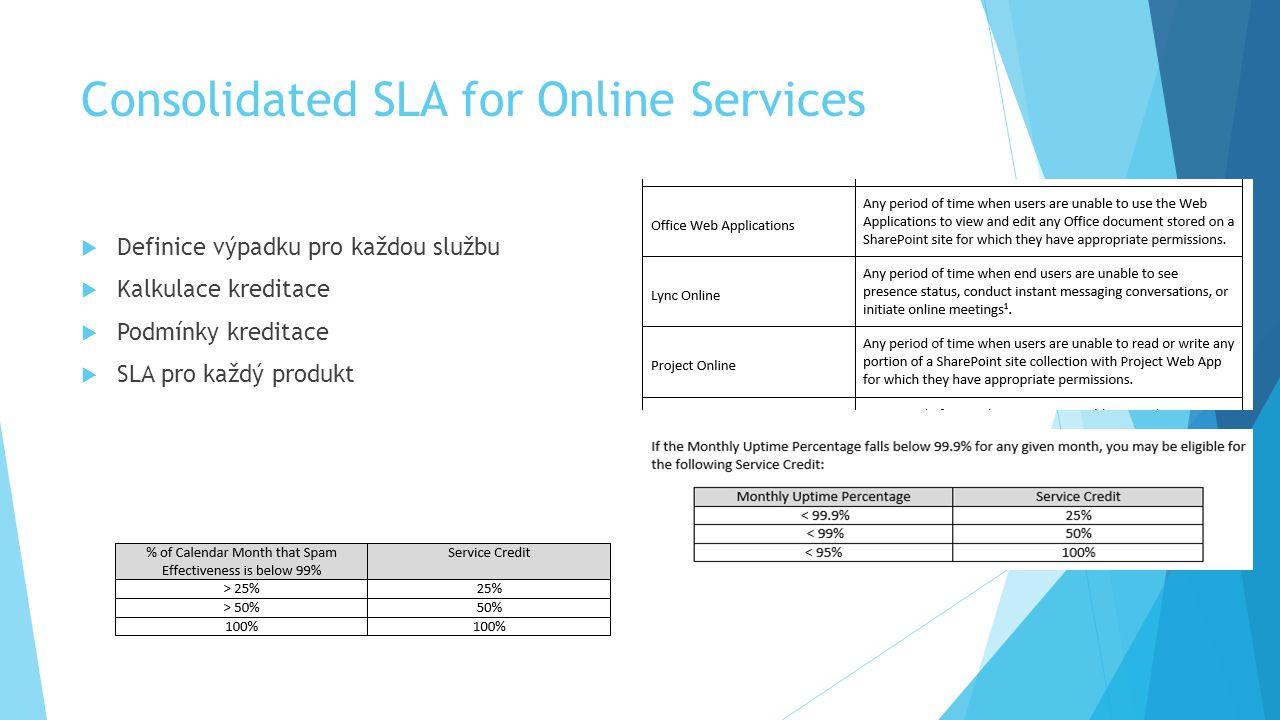 Consolidated SLA for Online Services  Definice výpadku pro každou službu  Kalkulace kreditace  Podmínky kreditace  SLA pro každý produkt
