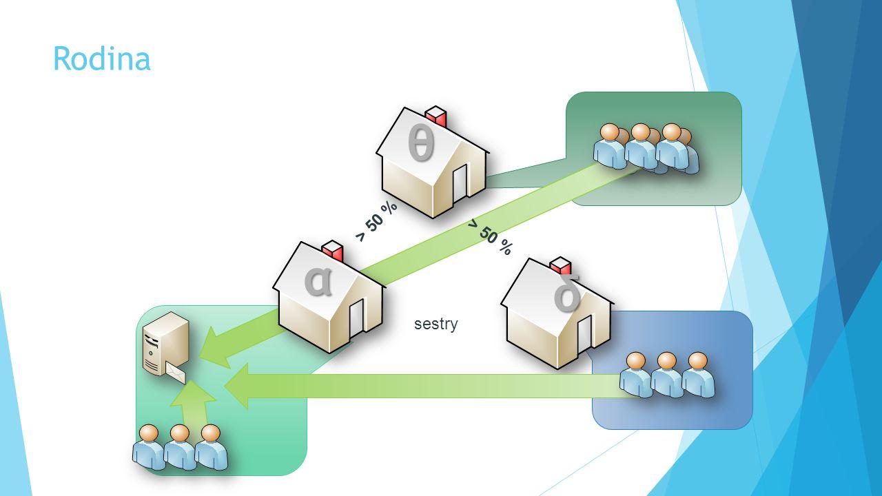 Rodina θ δ > 50 % sestry α > 50 %