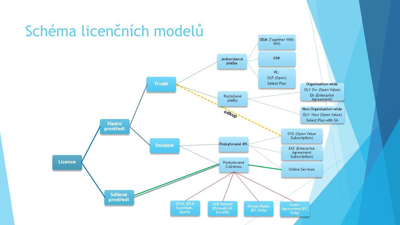 Schéma licenčních modelů Licence Vlastní prostředí Trvalé Jednorázová platba OEM (Together With HW) FPP VL: OLP (Open) Select Plus Organisation-wide O