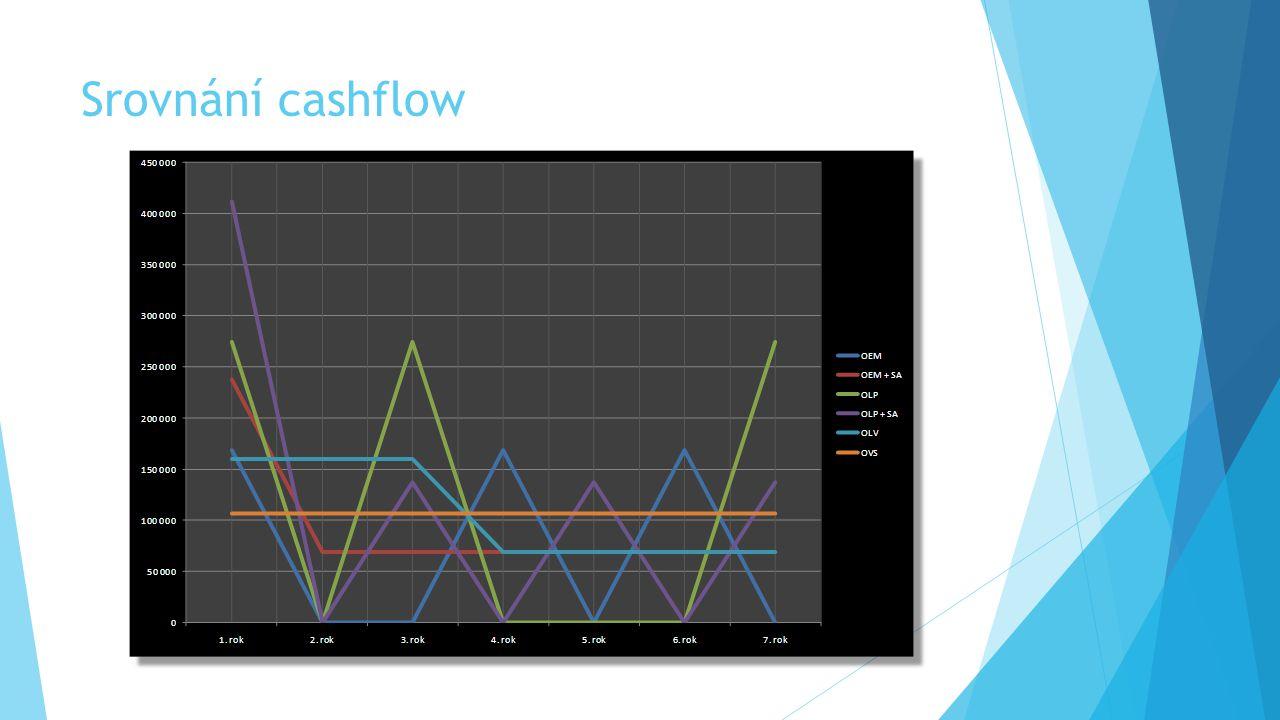 Srovnání cashflow