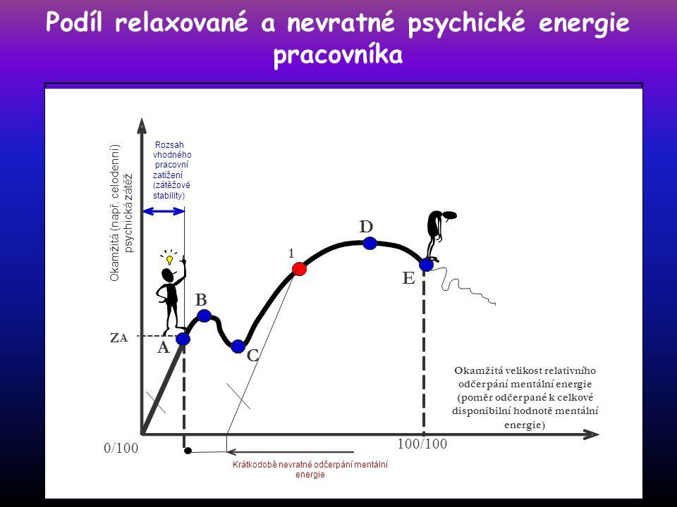 Podíl relaxované a nevratné psychické energie pracovníka 100/100 0/100 A B C D E 1 Z A Krátkodobě nevratné odčerpání mentální energie Rozsah vhodného pracovní zatížení (zátěžové stability) Okamžitá (např.