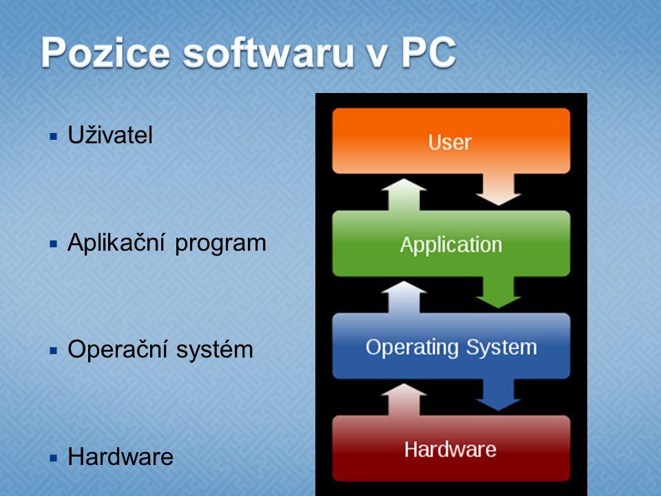  Uživatel  Aplikační program  Operační systém  Hardware