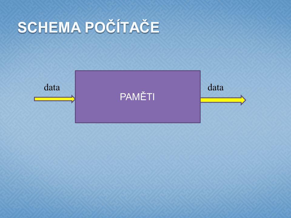  adresář (složka) = základní organizační jednotka  může obsahovat další adresáře nebo soubory  soubor = pojmenovaná uspořádaná množina dat  např.