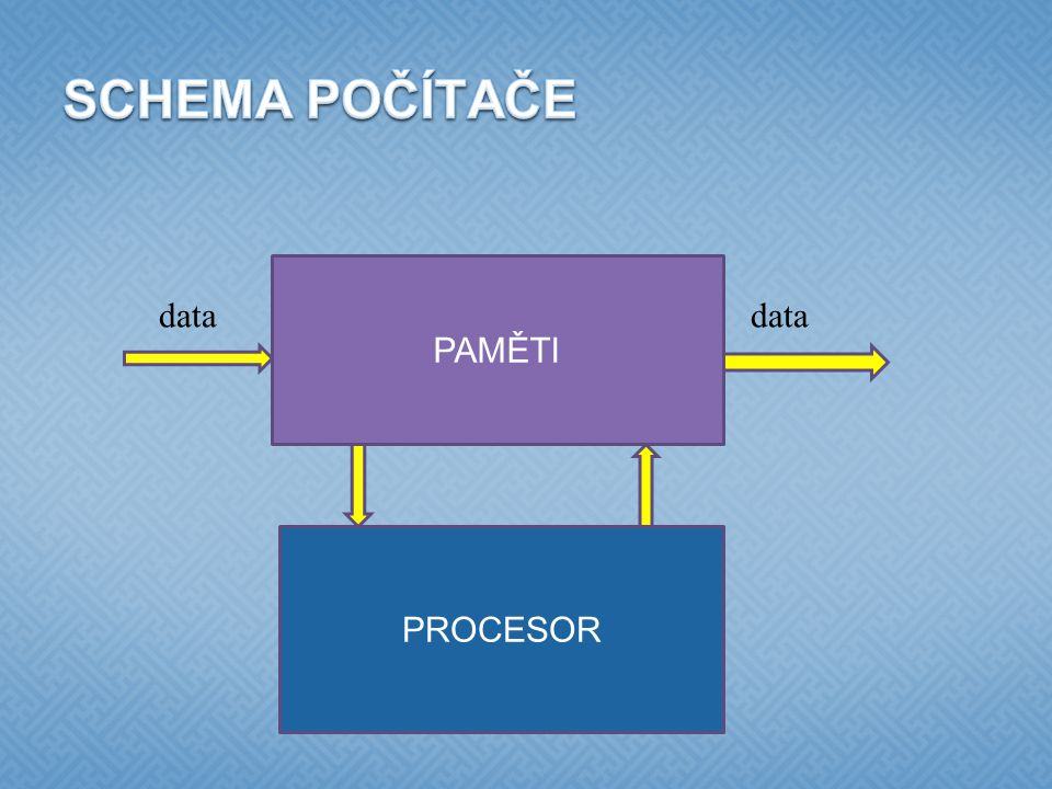  v každém počítači 1 nebo více disků, každý obsahuje vlastní strukturu