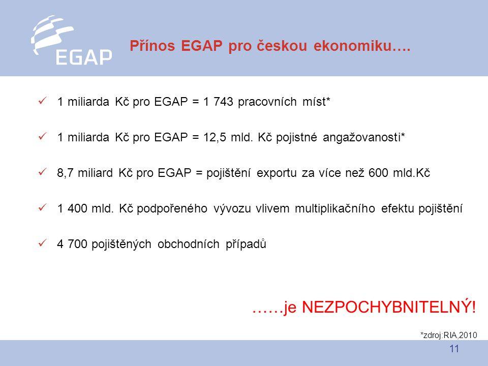 11  1 miliarda Kč pro EGAP = 1 743 pracovních míst*  1 miliarda Kč pro EGAP = 12,5 mld.