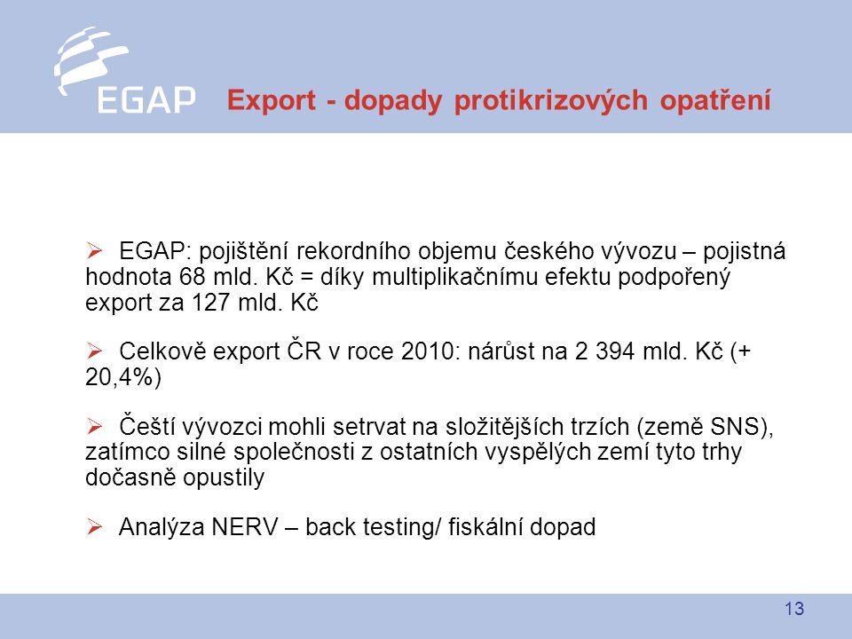 13  EGAP: pojištění rekordního objemu českého vývozu – pojistná hodnota 68 mld.
