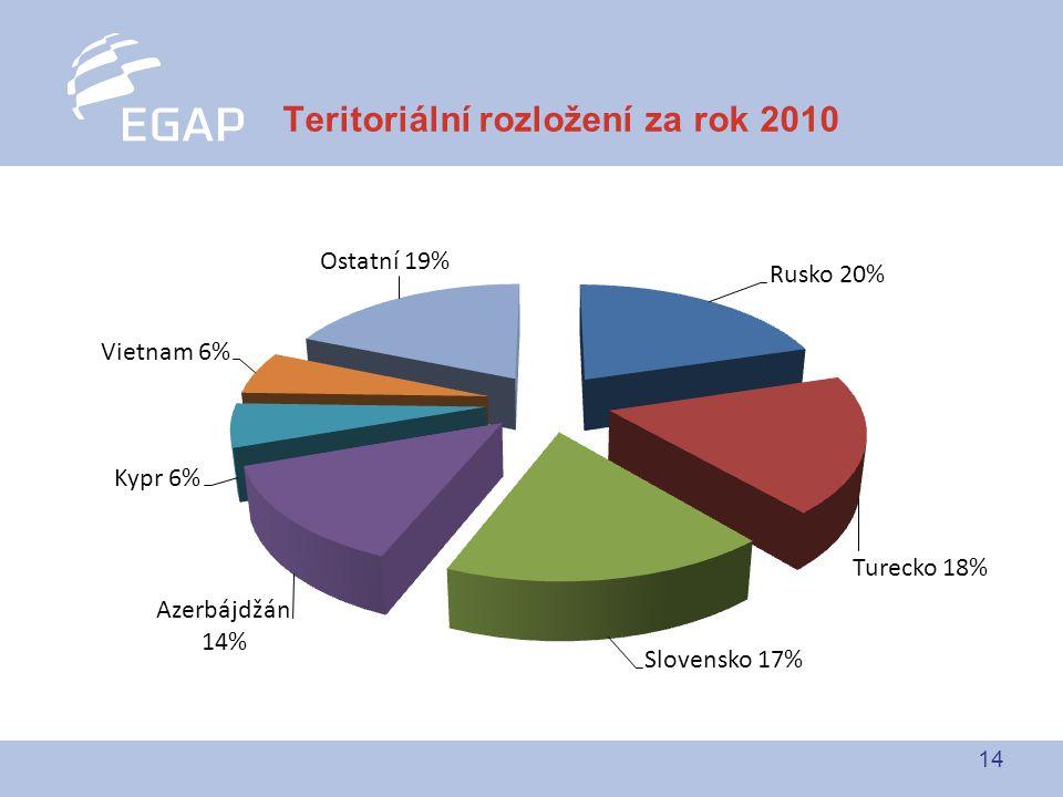 14 Teritoriální rozložení za rok 2010