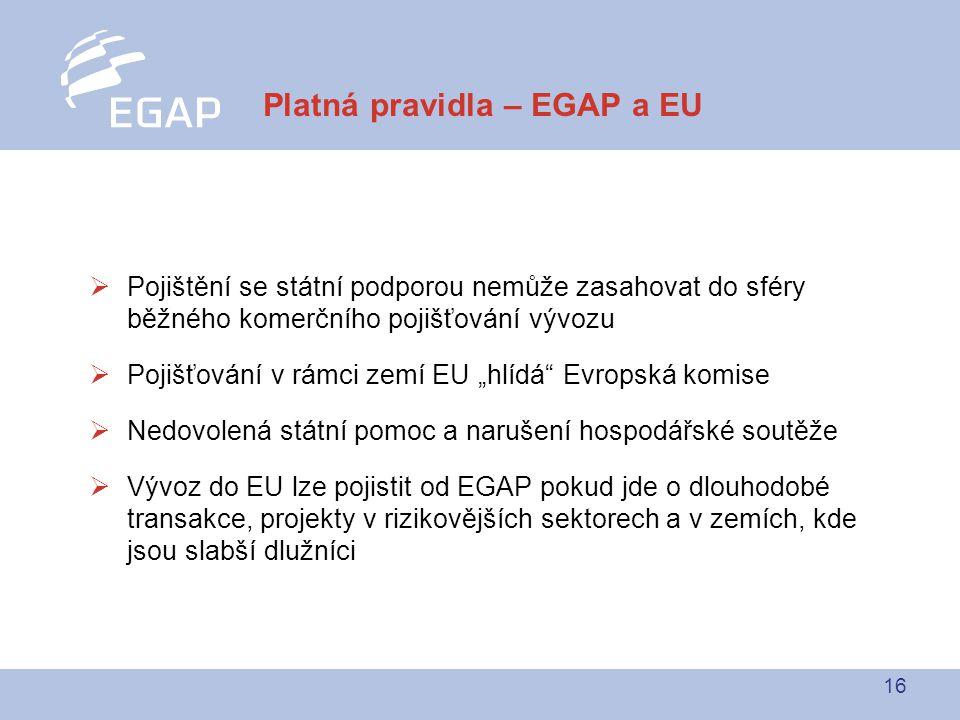 """16  Pojištění se státní podporou nemůže zasahovat do sféry běžného komerčního pojišťování vývozu  Pojišťování v rámci zemí EU """"hlídá Evropská komise  Nedovolená státní pomoc a narušení hospodářské soutěže  Vývoz do EU lze pojistit od EGAP pokud jde o dlouhodobé transakce, projekty v rizikovějších sektorech a v zemích, kde jsou slabší dlužníci Platná pravidla – EGAP a EU"""