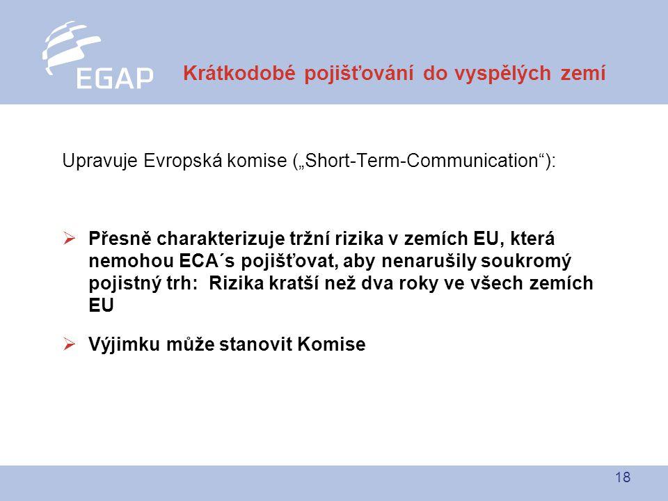 """18 Upravuje Evropská komise (""""Short-Term-Communication ):  Přesně charakterizuje tržní rizika v zemích EU, která nemohou ECA´s pojišťovat, aby nenarušily soukromý pojistný trh: Rizika kratší než dva roky ve všech zemích EU  Výjimku může stanovit Komise Krátkodobé pojišťování do vyspělých zemí"""