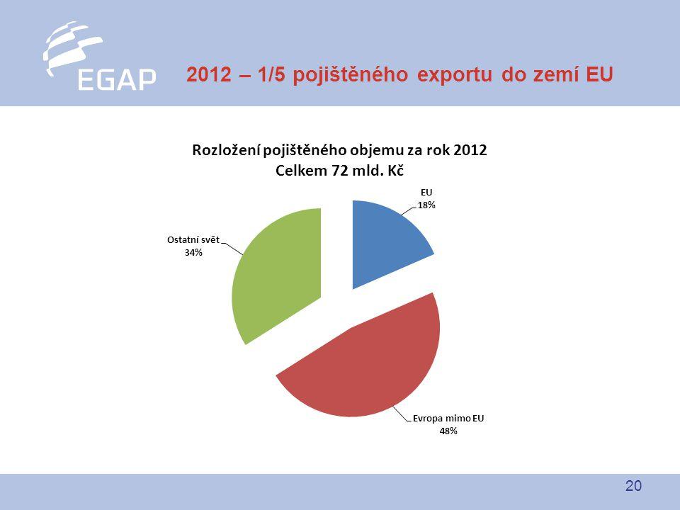 20 2012 – 1/5 pojištěného exportu do zemí EU