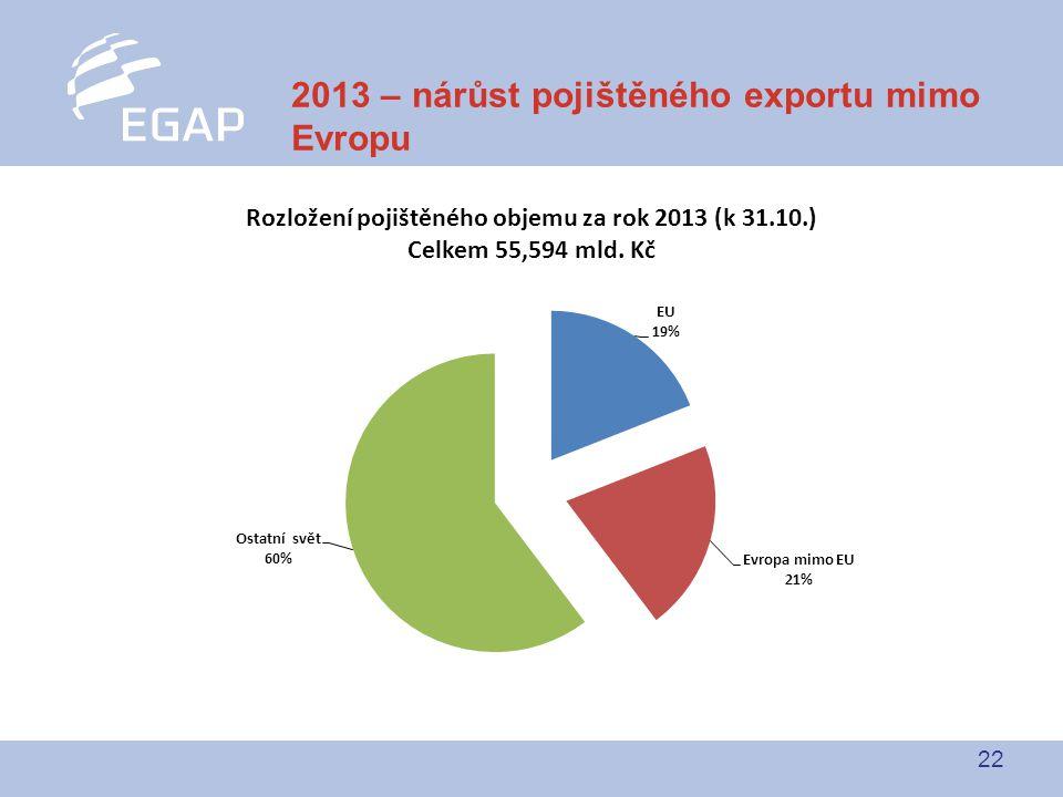 22 2013 – nárůst pojištěného exportu mimo Evropu