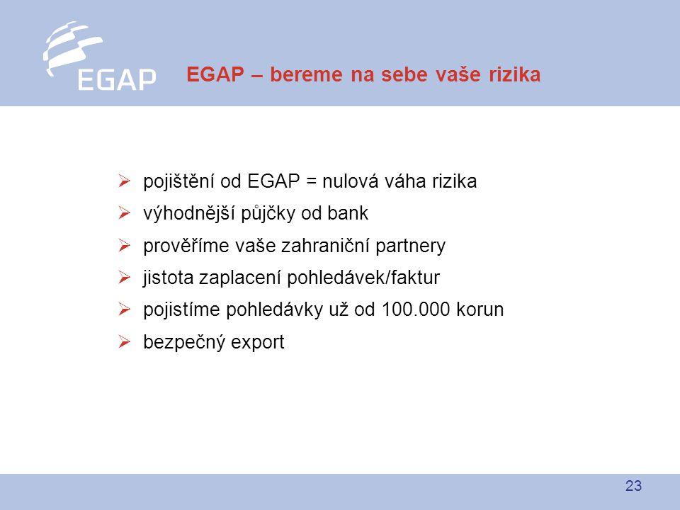 23  pojištění od EGAP = nulová váha rizika  výhodnější půjčky od bank  prověříme vaše zahraniční partnery  jistota zaplacení pohledávek/faktur  pojistíme pohledávky už od 100.000 korun  bezpečný export EGAP – bereme na sebe vaše rizika