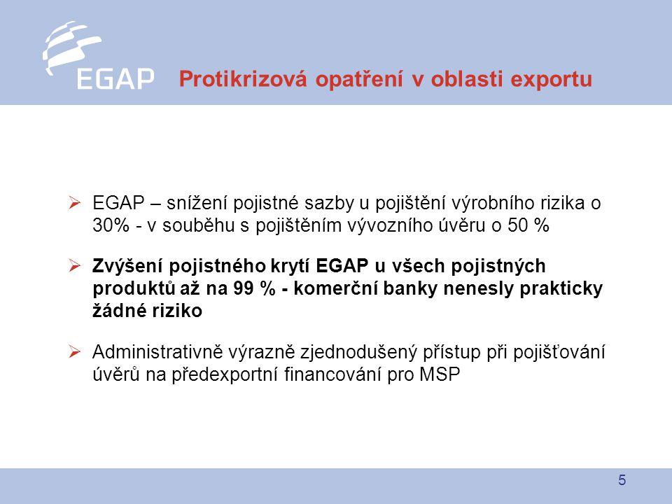 5  EGAP – snížení pojistné sazby u pojištění výrobního rizika o 30% - v souběhu s pojištěním vývozního úvěru o 50 %  Zvýšení pojistného krytí EGAP u všech pojistných produktů až na 99 % - komerční banky nenesly prakticky žádné riziko  Administrativně výrazně zjednodušený přístup při pojišťování úvěrů na předexportní financování pro MSP Protikrizová opatření v oblasti exportu