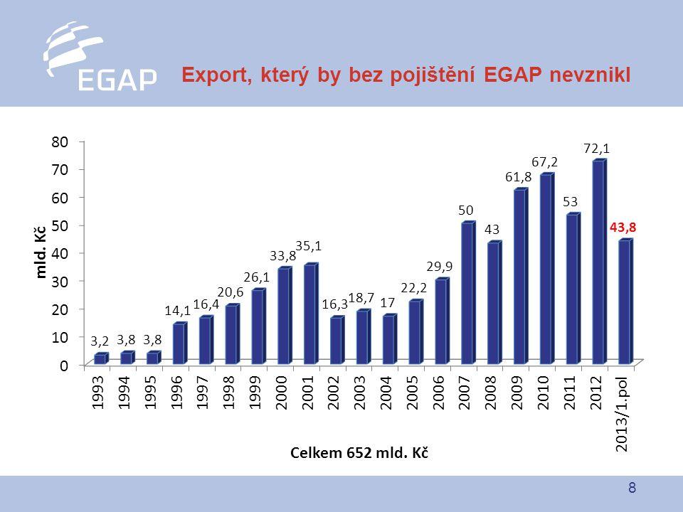 8 Export, který by bez pojištění EGAP nevznikl