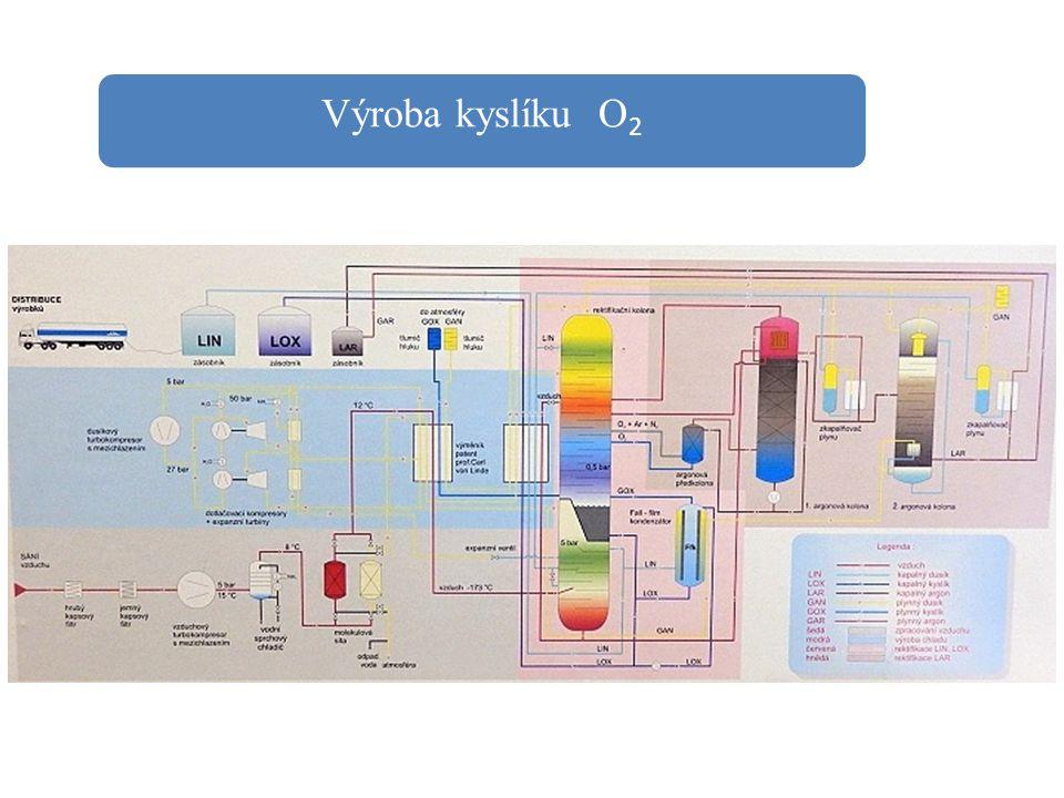 Výroba kyslíku O 2