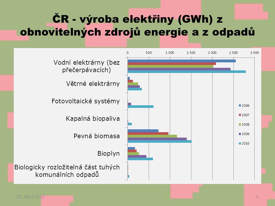 ČR - výroba elektřiny (GWh) z obnovitelných zdrojů energie a z odpadů 22. října 20125