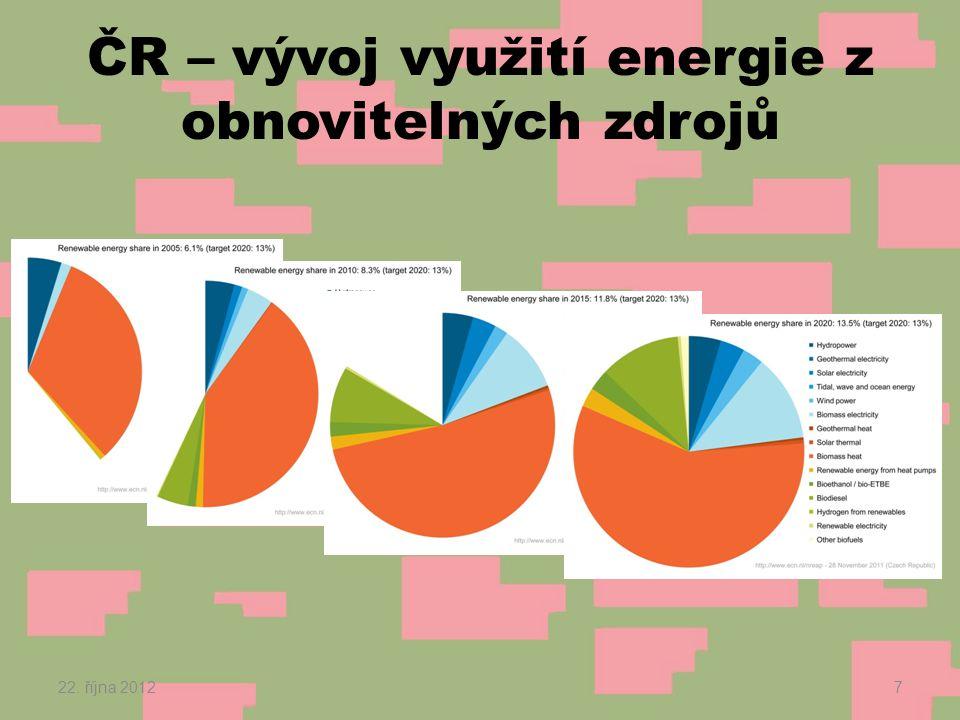 ČR – vývoj využití energie z obnovitelných zdrojů 22. října 20127
