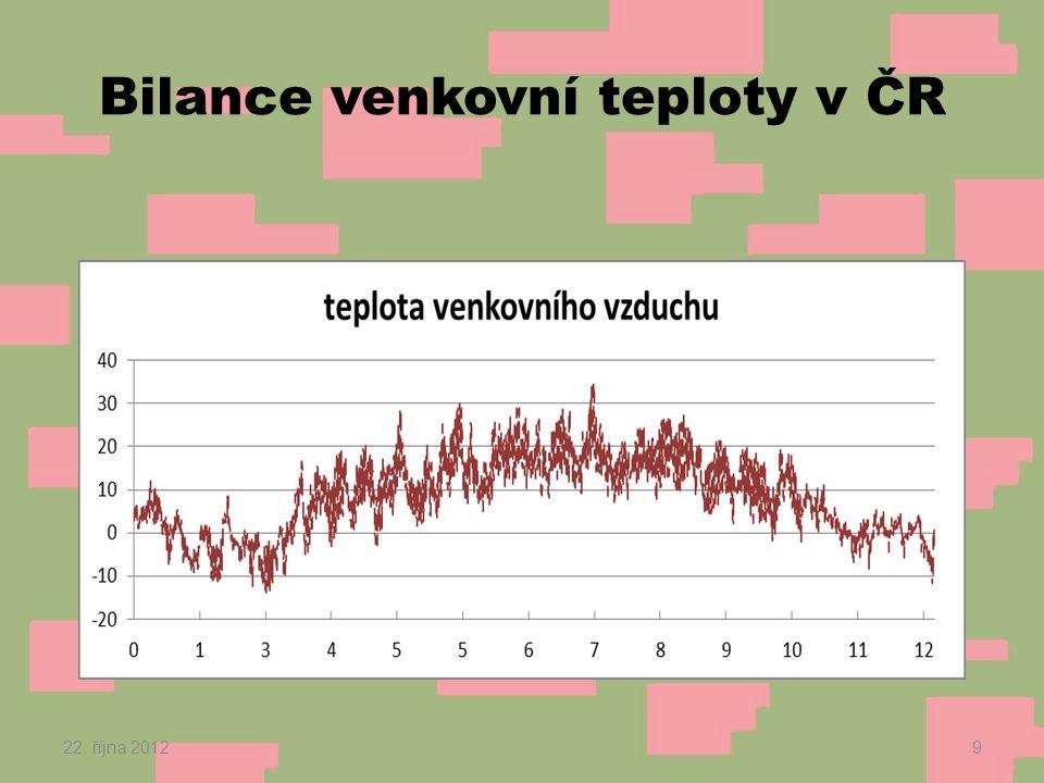 Bilance venkovní teploty v ČR 22. října 20129
