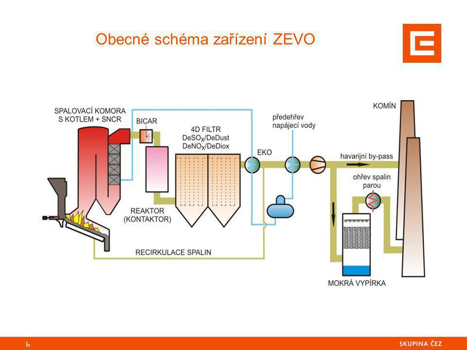 6 Obecné schéma zařízení ZEVO