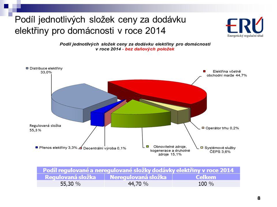 8 Podíl jednotlivých složek ceny za dodávku elektřiny pro domácnosti v roce 2014 Podíl regulované a neregulované složky dodávky elektřiny v roce 2014