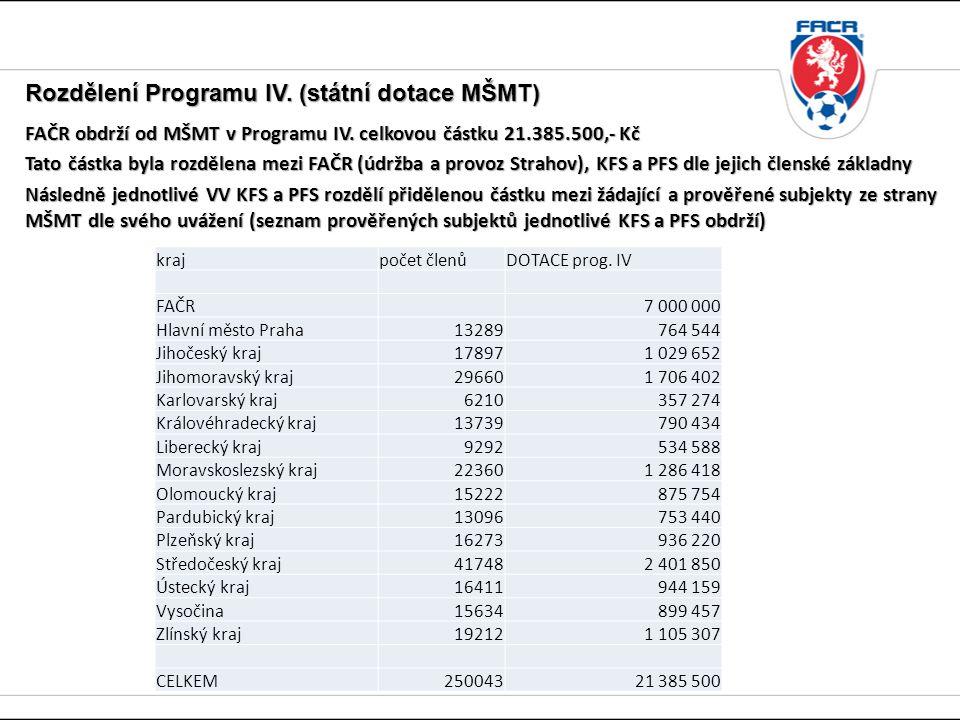 Rozdělení Programu IV. (státní dotace MŠMT) FAČR obdrží od MŠMT v Programu IV.