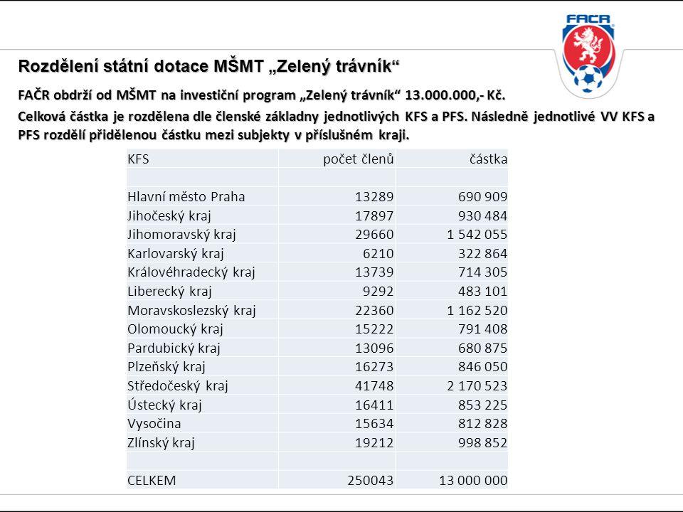 """Rozdělení státní dotace MŠMT """"Zelený trávník FAČR obdrží od MŠMT na investiční program """"Zelený trávník 13.000.000,- Kč."""