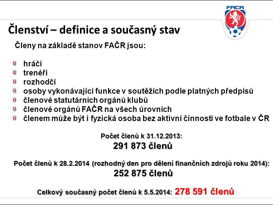 Členy na základě stanov FAČR jsou: hráči trenéři rozhodčí osoby vykonávající funkce v soutěžích podle platných předpisů členové statutárních orgánů klubů členové orgánů FAČR na všech úrovních členem může být i fyzická osoba bez aktivní činnosti ve fotbale v ČR Celkový současný počet členů k 5.5.2014: 278 591 členů Členství – definice a současný stav Počet členů k 31.12.2013: 291 873 členů 291 873 členů Počet členů k 28.2.2014 (rozhodný den pro dělení finančních zdrojů roku 2014): 252 875 členů 252 875 členů