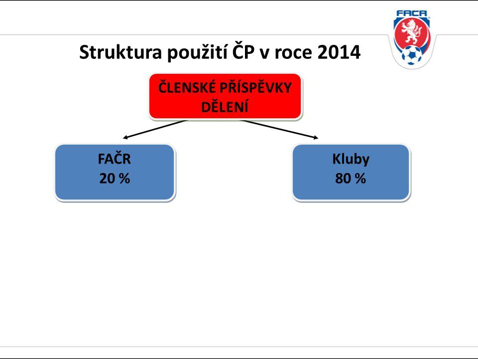 Kluby 80 % Kluby 80 % ČLENSKÉ PŘÍSPĚVKY DĚLENÍ ČLENSKÉ PŘÍSPĚVKY DĚLENÍ FAČR 20 % FAČR 20 % Struktura použití ČP v roce 2014