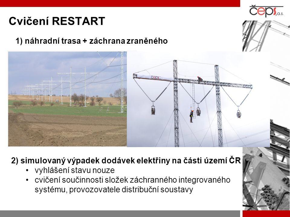 Cvičení RESTART 1) náhradní trasa + záchrana zraněného 2) simulovaný výpadek dodávek elektřiny na části území ČR •vyhlášení stavu nouze •cvičení souči