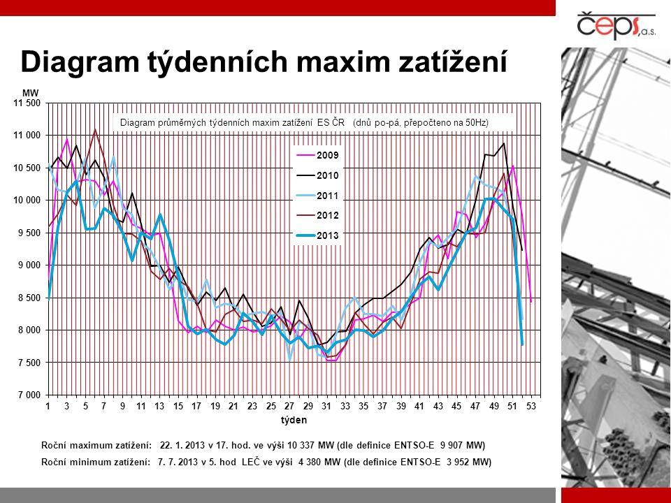 Diagram týdenních maxim zatížení Roční maximum zatížení: 22. 1. 2013 v 17. hod. ve výši 10 337 MW (dle definice ENTSO-E 9 907 MW) Roční minimum zatíže
