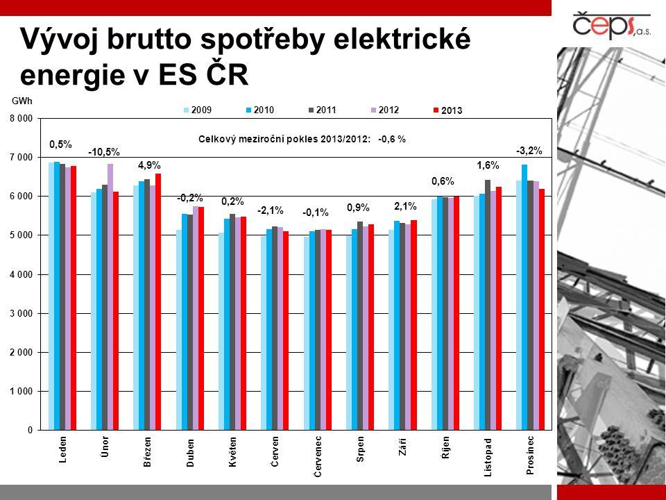 Vývoj brutto spotřeby elektrické energie v ES ČR 4,9% -0,2% 0,2% -2,1% 2,1% 0,9% -0,1% 1,6% 0,6%